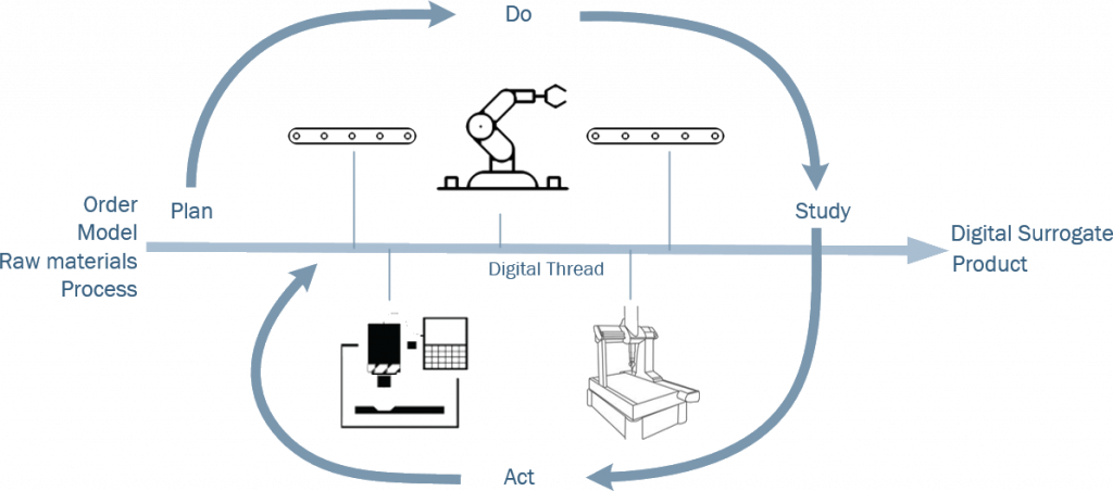 CCAM-FlexMfgCell - plan_do_study_act(KO-diagram)